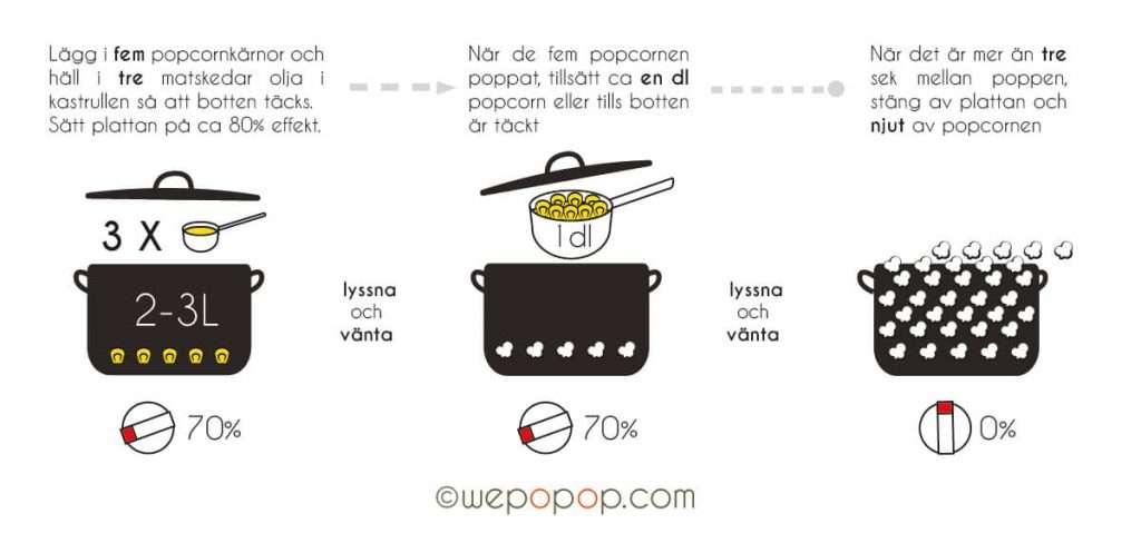 Hur man lätt poppar perfekta popcorn