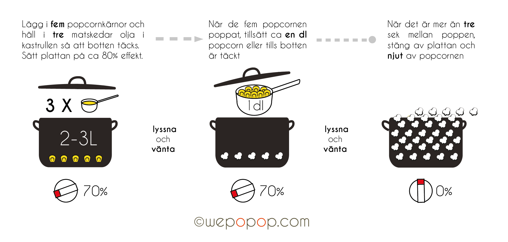 Poppa popcorn instruktion
